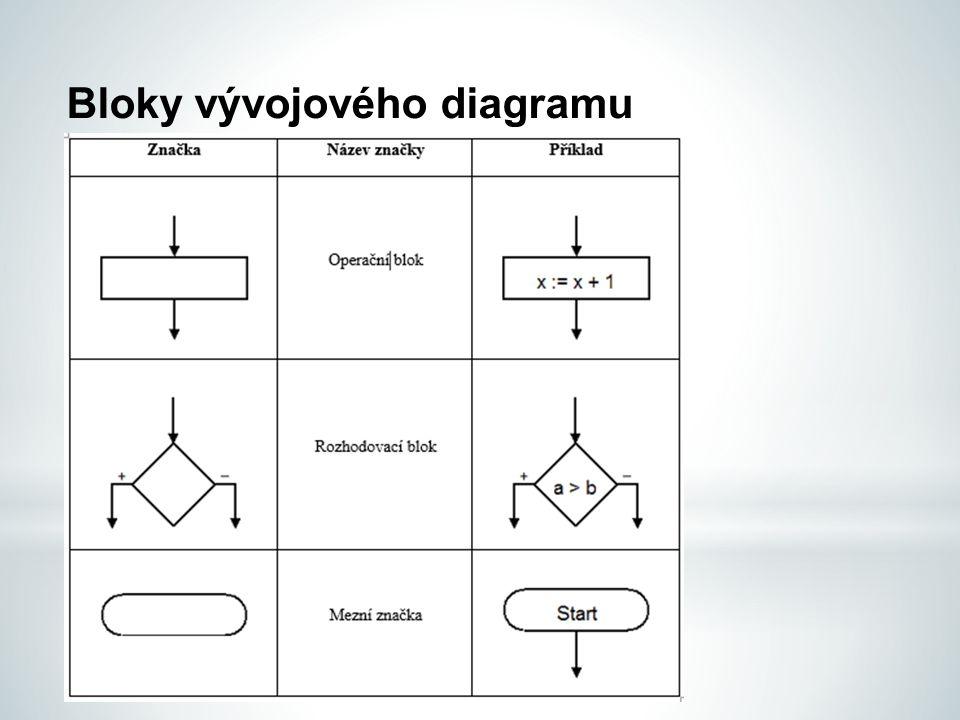 Jazyk vývojových diagramů Počáteční a koncová značka