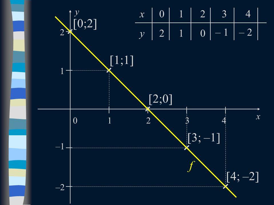  0;2   1;1   2;0   3; –1   4; –2  0 x y 2 1 1 2 –1 –2 34 f 210 – 1– 2 01234x y