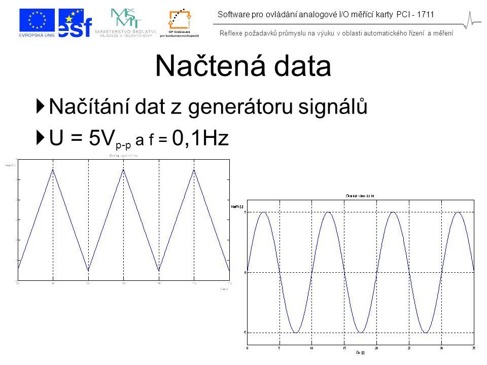 Reflexe požadavků průmyslu na výuku v oblasti automatického řízení a měření Software pro ovládání analogové I/O měřící karty PCI - 1711 Načtená data  Načítání dat z generátoru signálů  U = 5V p-p a f = 0,1Hz