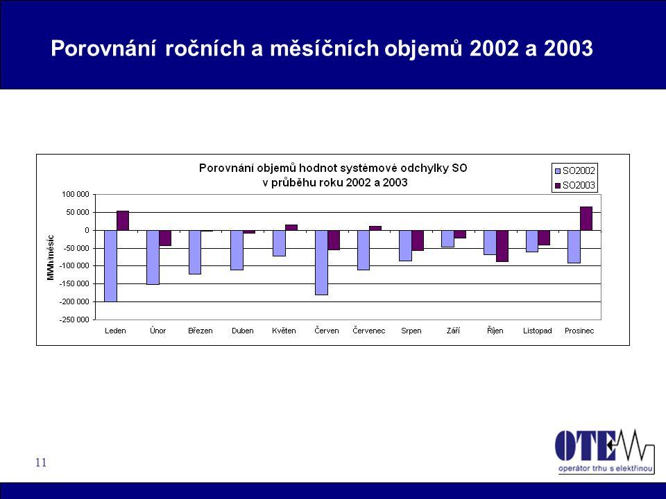11 Porovnání ročních a měsíčních objemů 2002 a 2003
