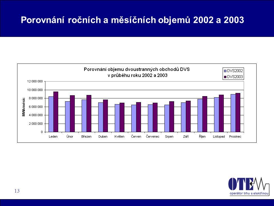 13 Porovnání ročních a měsíčních objemů 2002 a 2003
