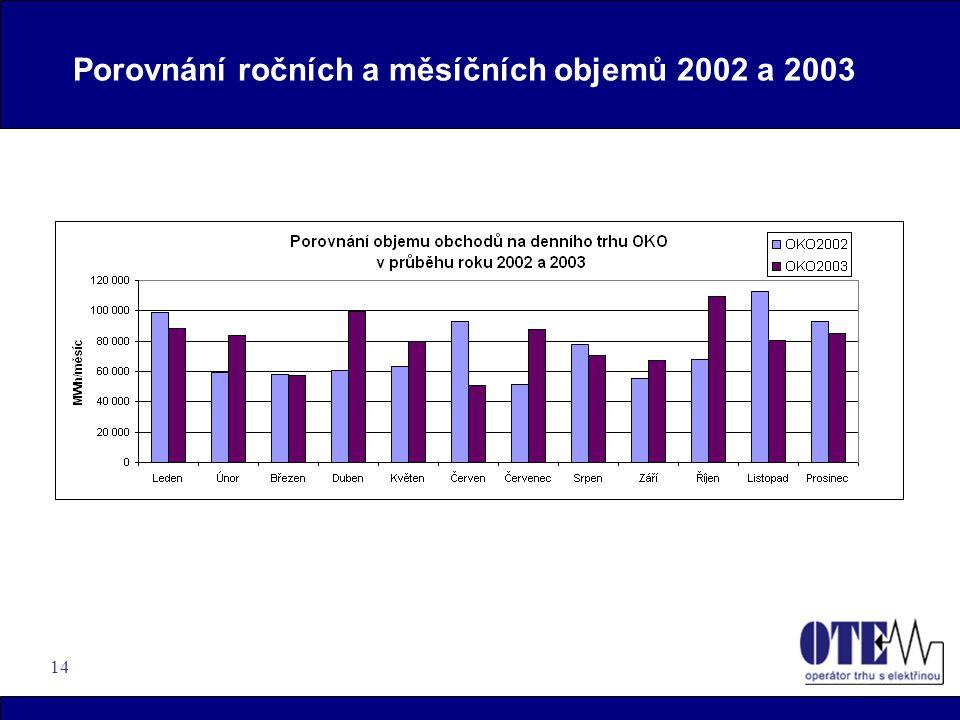 14 Porovnání ročních a měsíčních objemů 2002 a 2003