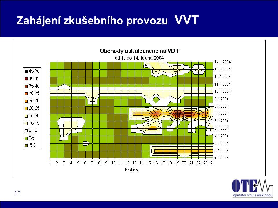 17 Zahájení zkušebního provozu VVT