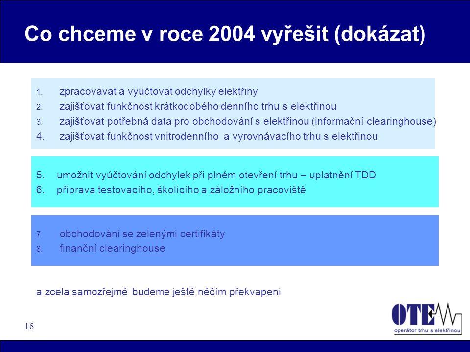 18 Co chceme v roce 2004 vyřešit (dokázat) 1. zpracovávat a vyúčtovat odchylky elektřiny 2. zajišťovat funkčnost krátkodobého denního trhu s elektřino
