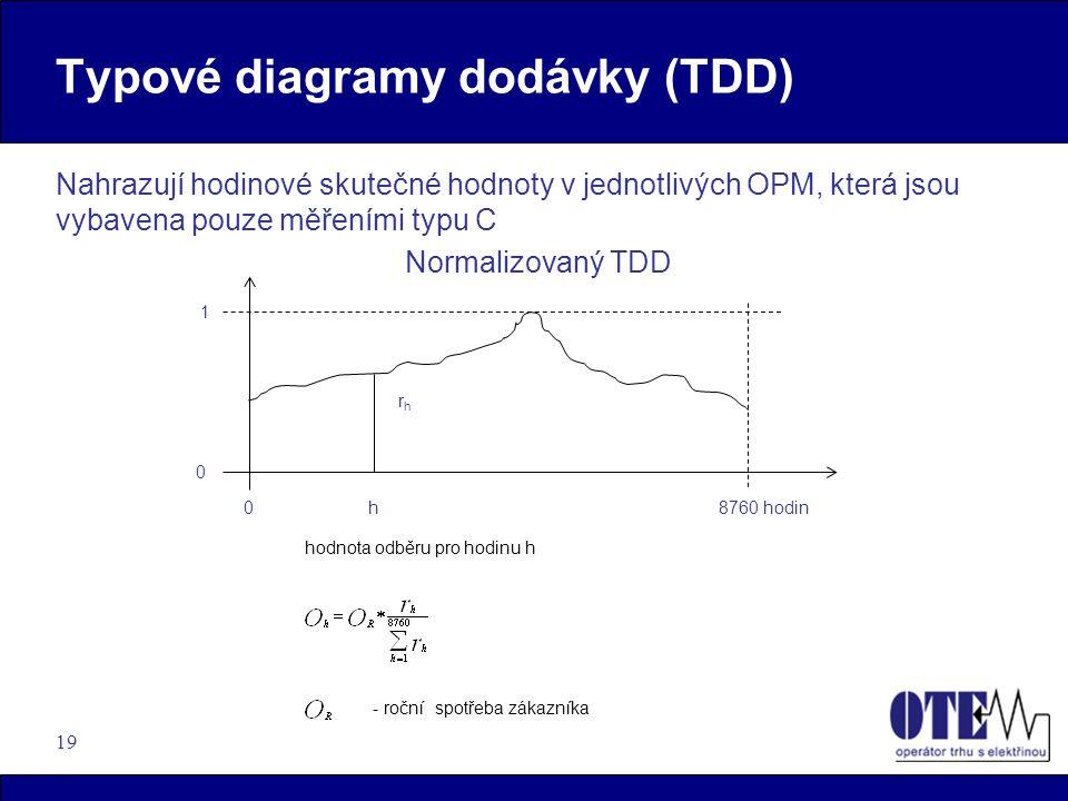 19 Typové diagramy dodávky (TDD) Nahrazují hodinové skutečné hodnoty v jednotlivých OPM, která jsou vybavena pouze měřeními typu C Normalizovaný TDD -
