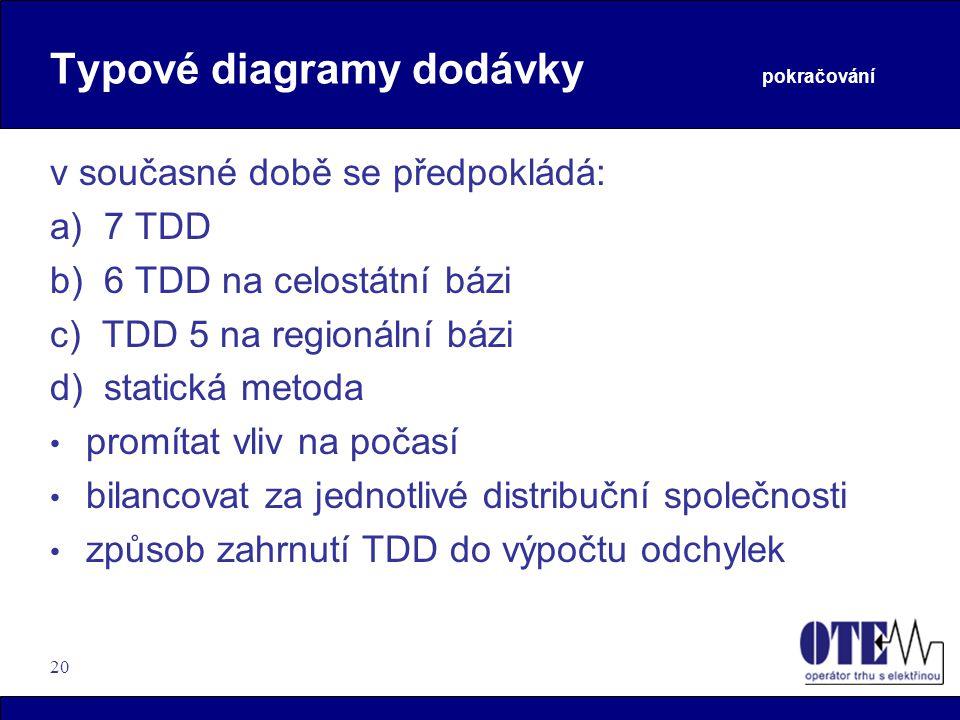 20 Typové diagramy dodávky pokračování v současné době se předpokládá: a) 7 TDD b) 6 TDD na celostátní bázi c) TDD 5 na regionální bázi d) statická me