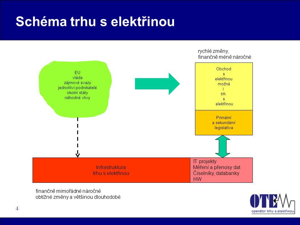 4 EU vláda zájmové svazy jednotliví podnikatelé okolní státy náhodné vlivy Schéma trhu s elektřinou Obchod s elektřinou možná i trh s elektřinou Primá