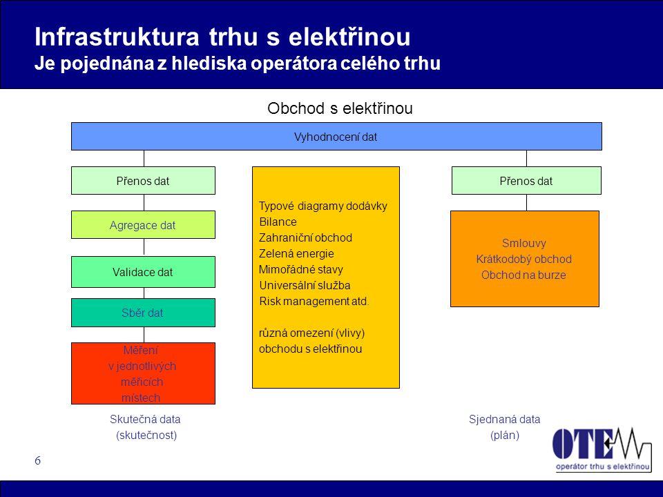 6 Infrastruktura trhu s elektřinou Je pojednána z hlediska operátora celého trhu Obchod s elektřinou Skutečná data (skutečnost) Validace dat Vyhodnoce