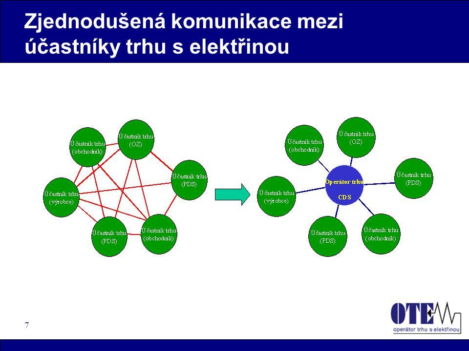 7 Zjednodušená komunikace mezi účastníky trhu s elektřinou