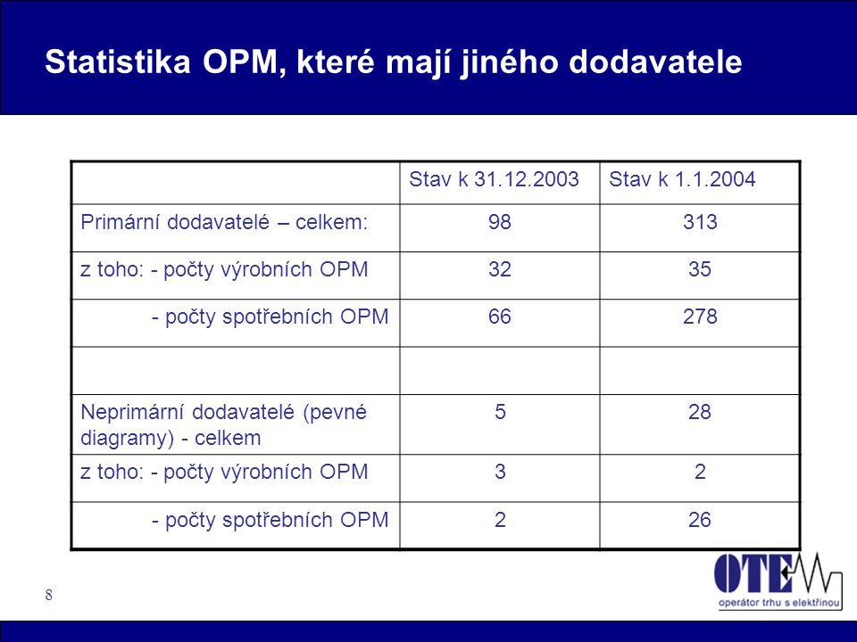 8 Statistika OPM, které mají jiného dodavatele Stav k 31.12.2003Stav k 1.1.2004 Primární dodavatelé – celkem:98313 z toho: - počty výrobních OPM3235 -