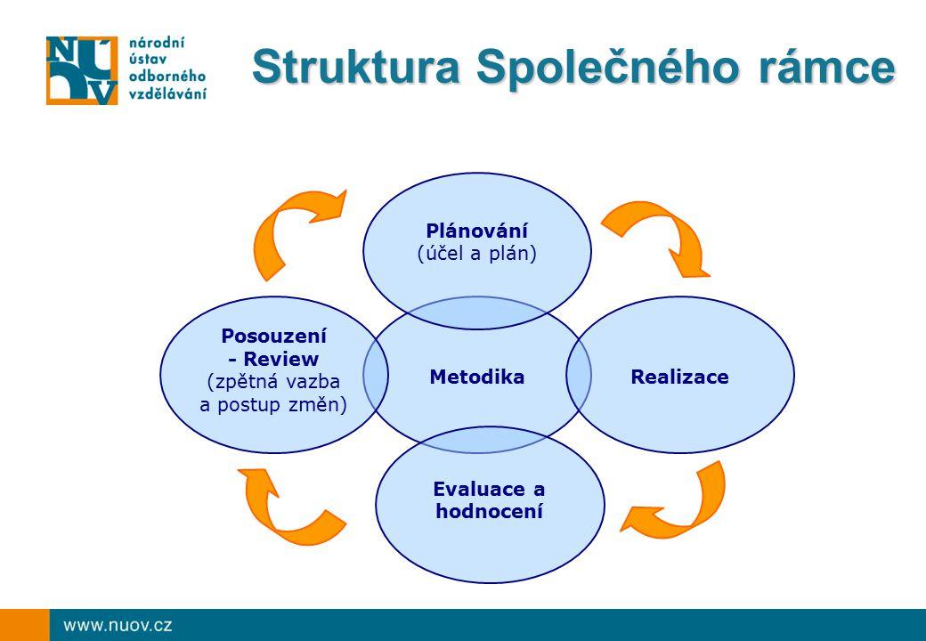 EQARF – současný stav Evropský referenční rámec pro zajišťování kvality v oblasti odborného vzdělávání Evropský referenční rámec pro zajišťování kvality v oblasti odborného vzdělávání  Cíl: pomáhat podporovat a monitorovat stálé zlepšování systémů odborného vzdělávání a přípravy na základě společných evropských referencí, základní dokument schválen EP a Radou v květnu 2009, viz www.nuov.cz (v češtině) www.nuov.cz  Dílčí nástroje:  Evropská síť (ENQA-VET): Platforma pro výměnu zkušeností, diskusi a formulování návrhů na evropské úrovni (od 2010 koordinovaná EK)  Společná kritéria kvality a orientační deskriptory pro plánování, provádění, evaluaci a přezkoumávání odborného vzdělávání + Referenční soubor vybraných indikátorů kvality pro hodnocení kvality odborného vzdělávání  Národní referenční místo pro zajišťování kvality (Národní síť - součást OS)  2011: navrhnout vlastní způsob implementace EQARF