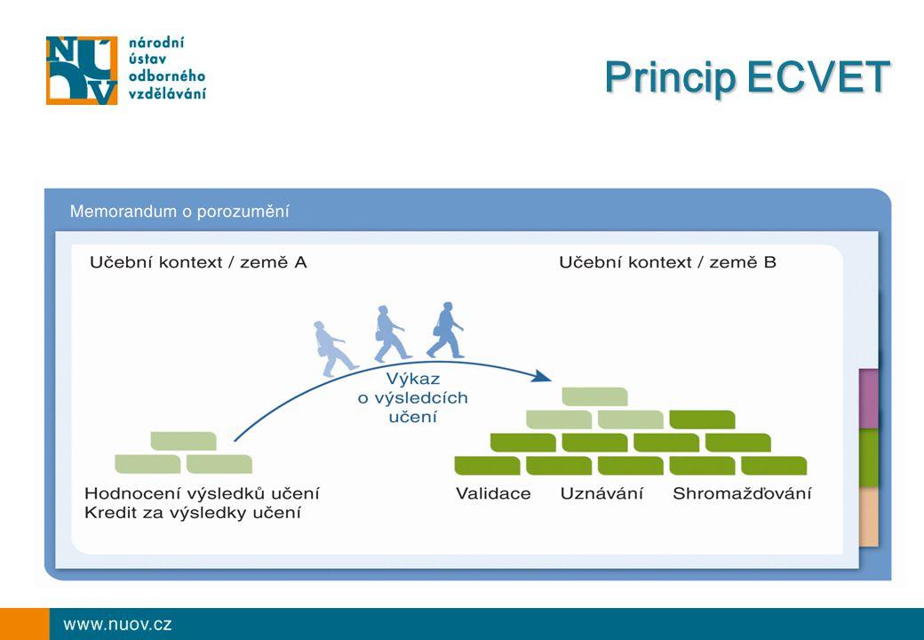 ECVET – současný stav Evropský systém kreditů pro odborné vzdělávání a přípravu Evropský systém kreditů pro odborné vzdělávání a přípravu  Hlavní cíle: podpora mobility v rámci Evropy, rozvoj vzájemné důvěry a spolupráce (systémy, poskytovatelé)  Hlavní principy: dobrovolnost, jednoduchost a funkčnost, vzájemná důvěra, flexibilita, výsledky učení, shromažďování a přenos jednotek  Doporučení schváleno Evropským parlamentem a Radou  Co se odehrává:  Spolupráce na vytvoření finální verze oficiálních dokumentů přijatých v době českého předsednictví EU  Analýza možností a vytváření podmínek postupné implementace ECVET v České republice  Vstup NÚOV do projektů zaměřených na testování ECVET  CREDCHEM (Německo+4) – ověřování ECVET v oblasti technické chemie  RECOMFOR (Francie+10) – ověřování ECVET v oblasti zahraničního obchodu