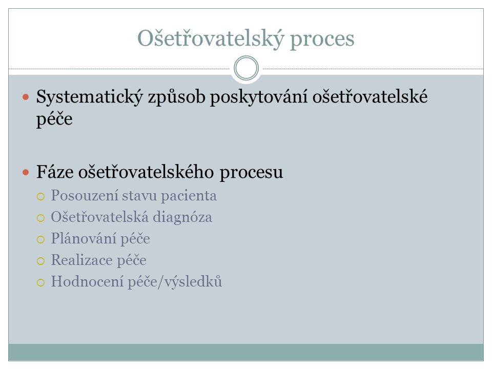 Ošetřovatelský proces Systematický způsob poskytování ošetřovatelské péče Fáze ošetřovatelského procesu  Posouzení stavu pacienta  Ošetřovatelská diagnóza  Plánování péče  Realizace péče  Hodnocení péče/výsledků