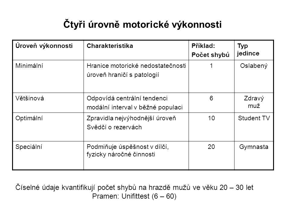 Čtyři úrovně motorické výkonnosti Úroveň výkonnostiCharakteristikaPříklad: Počet shybů Typ jedince MinimálníHranice motorické nedostatečnosti úroveň hraničí s patologií 1Oslabený VětšinováOdpovídá centrální tendenci modální interval v běžné populaci 6Zdravý muž OptimálníZpravidla nejvýhodnější úroveň Svědčí o rezervách 10Student TV SpeciálníPodmiňuje úspěšnost v dílčí, fyzicky náročné činnosti 20Gymnasta Číselné údaje kvantifikují počet shybů na hrazdě mužů ve věku 20 – 30 let Pramen: Unifittest (6 – 60)