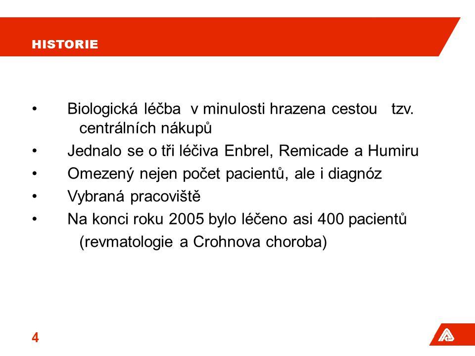 BIOLOGICKÁ LÉČBA Potřebu kontrolovat náklady reflektovala vyhláška MZ ČR 368/06 Sb., která v srpnu 2006 soustředila vysoce specializovanou léčbu v různých indikacích do tzv.center se zvláštní smlouvou.