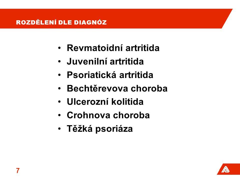 Revmatoidní artritida Juvenilní artritida Psoriatická artritida Bechtěrevova choroba Ulcerozní kolitida Crohnova choroba Těžká psoriáza 7 ROZDĚLENÍ DL