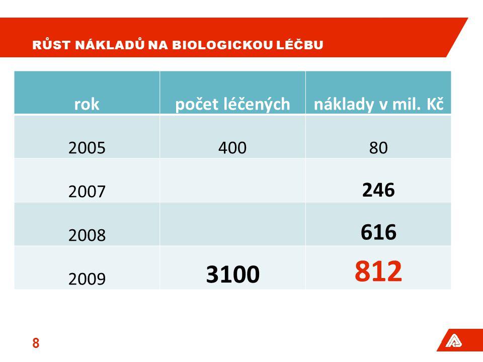 RŮST NÁKLADŮ NA BIOLOGICKOU LÉČBU rokpočet léčenýchnáklady v mil. Kč 200540080 2007 246 2008 616 2009 3100 812 8