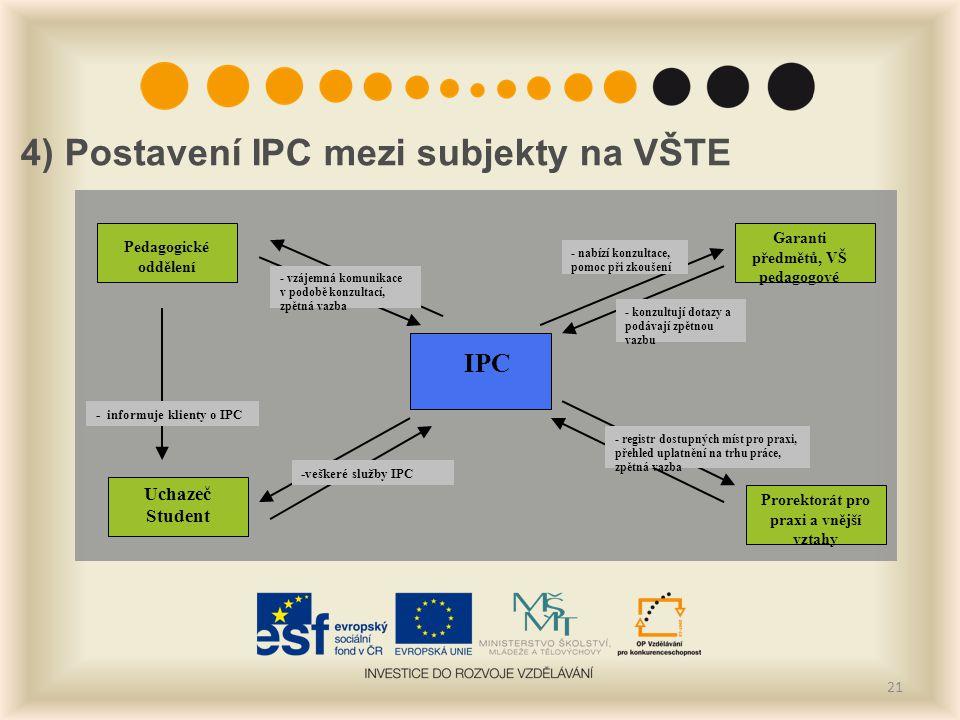 4) Postavení IPC mezi subjekty na VŠTE 21 IPC Garanti předmětů, VŠ pedagogové - informuje klienty o IPC Pedagogické oddělení Uchazeč Student Prorektor