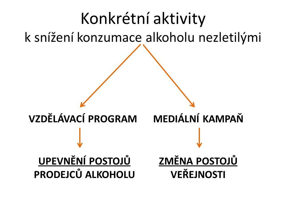 Konkrétní aktivity k snížení konzumace alkoholu nezletilými VZDĚLÁVACÍ PROGRAMMEDIÁLNÍ KAMPAŇ UPEVNĚNÍ POSTOJŮ PRODEJCŮ ALKOHOLU ZMĚNA POSTOJŮ VEŘEJNO