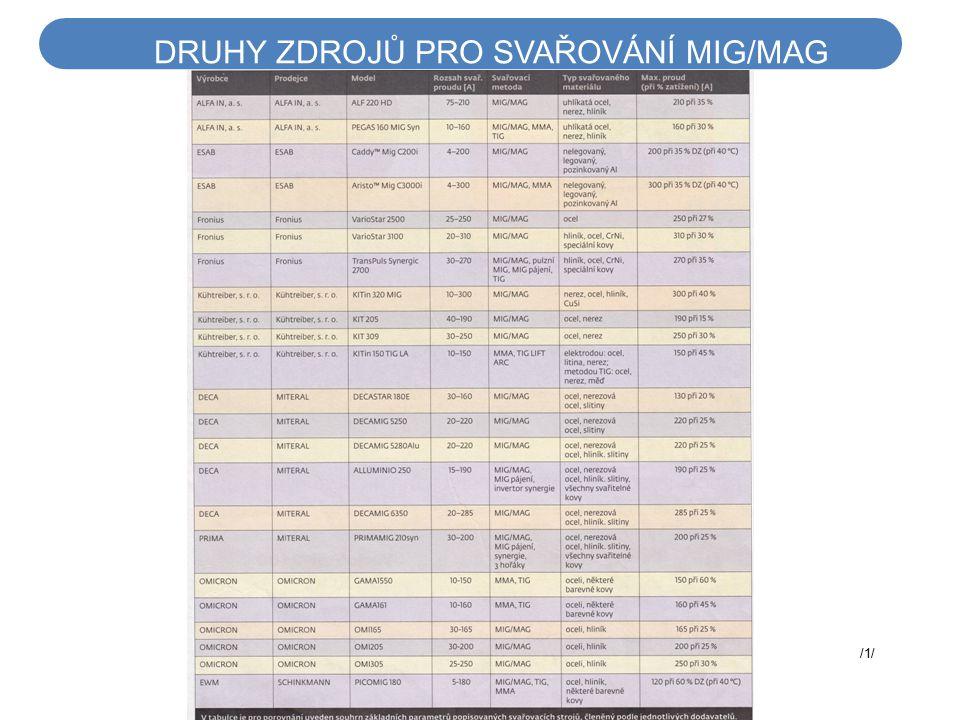 DRUHY ZDROJŮ PRO SVAŘOVÁNÍ MIG/MAG /1/