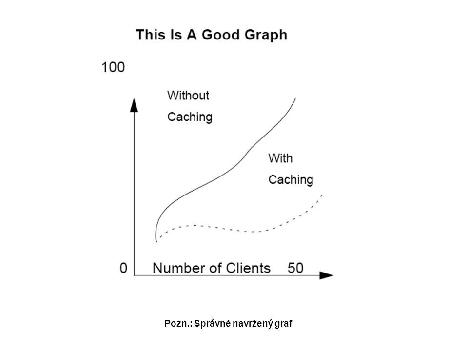 Pozn.: Správně navržený graf