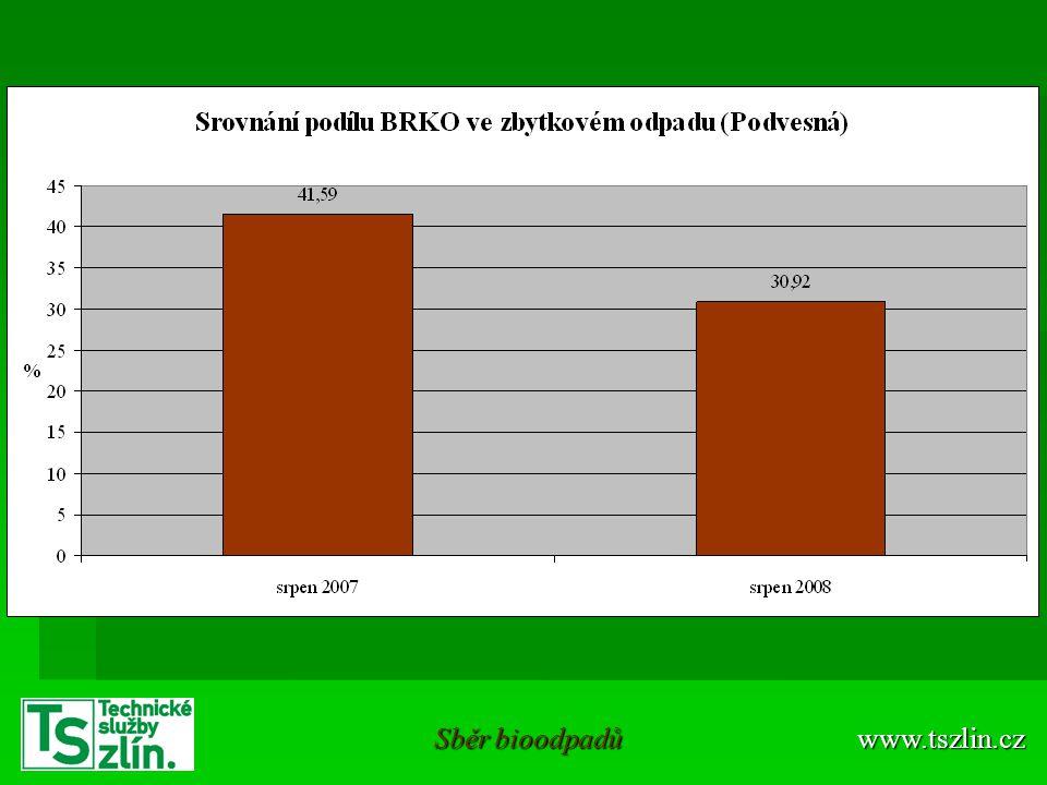www.tszlin.cz Sběr bioodpadů