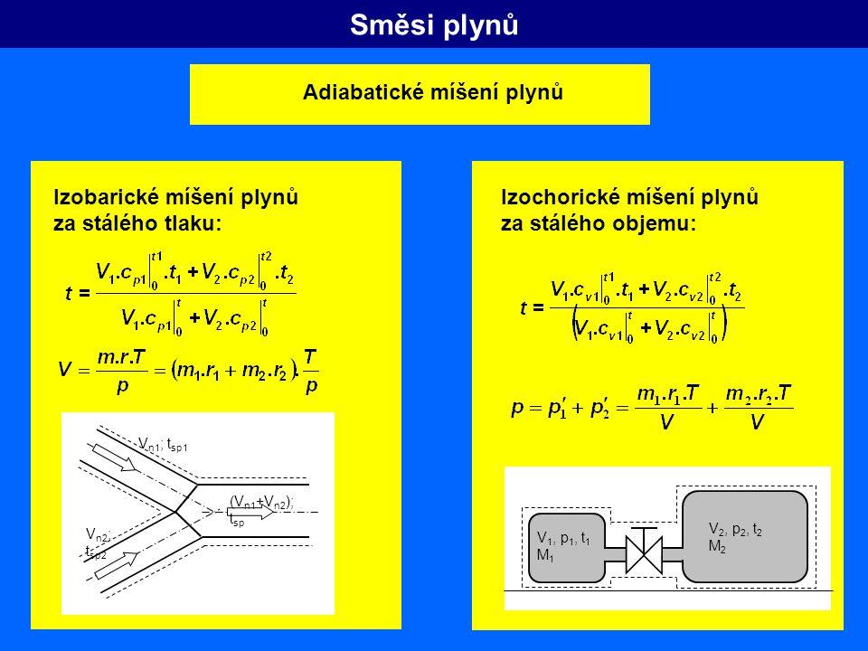 Směsi plynů Adiabatické míšení plynů (V n1 +V n2 ); t sp V n1 ; t sp1 V n2 ; t sp2 V 1, p 1, t 1 M 1 V 2, p 2, t 2 M 2 Izobarické míšení plynů za stál