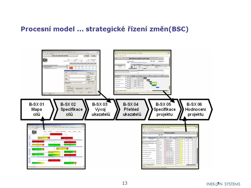 13 Procesní model... strategické řízení změn(BSC)