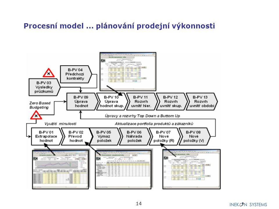 14 Procesní model... plánování prodejní výkonnosti