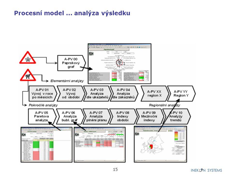 15 Procesní model... analýza výsledku