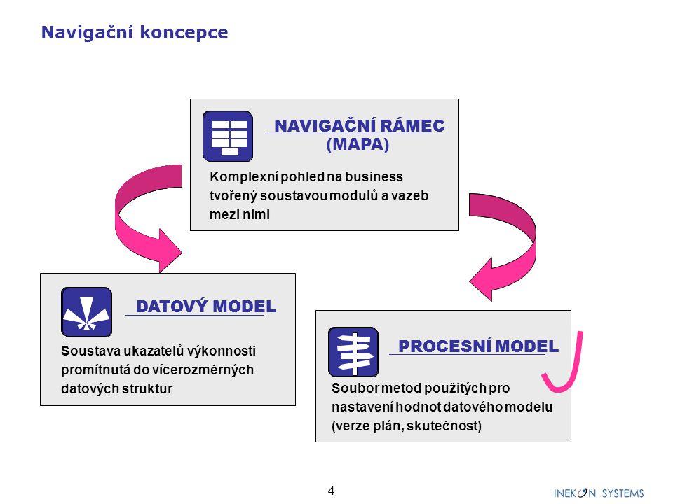 4 Navigační koncepce NAVIGAČNÍ RÁMEC (MAPA) Komplexní pohled na business tvořený soustavou modulů a vazeb mezi nimi NAVIGAČNÍ RÁMEC DATOVÝ MODEL PROCE