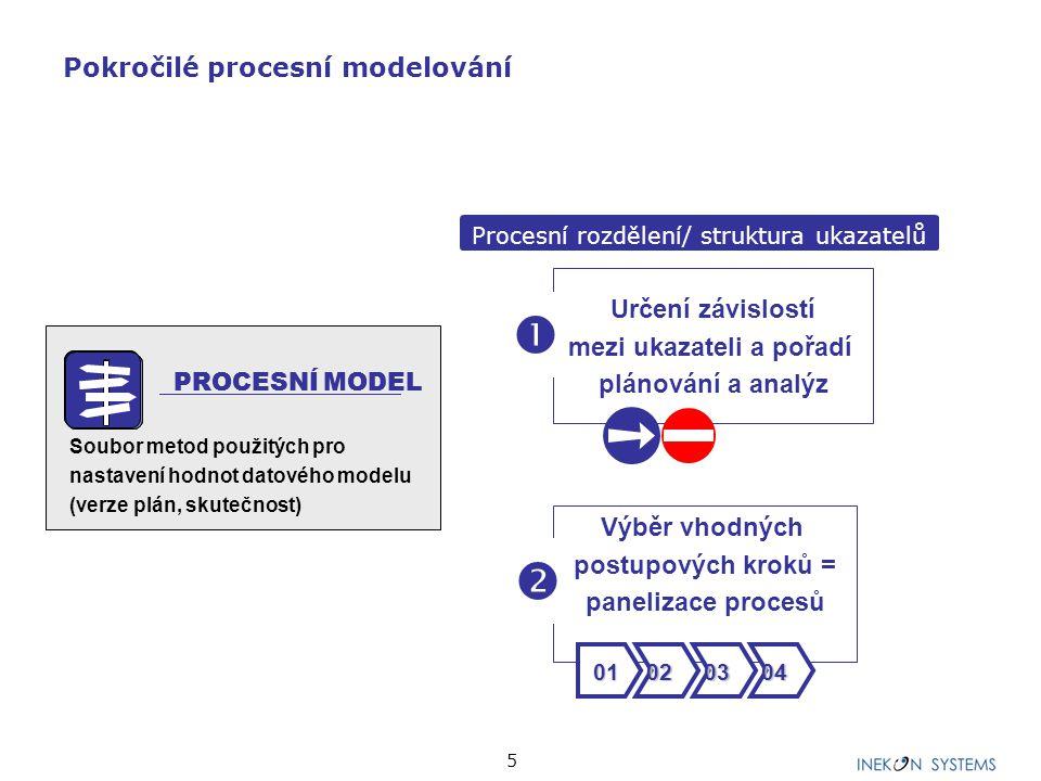 5 Pokročilé procesní modelování Určení závislostí mezi ukazateli a pořadí plánování a analýz  Výběr vhodných postupových kroků = panelizace procesů 