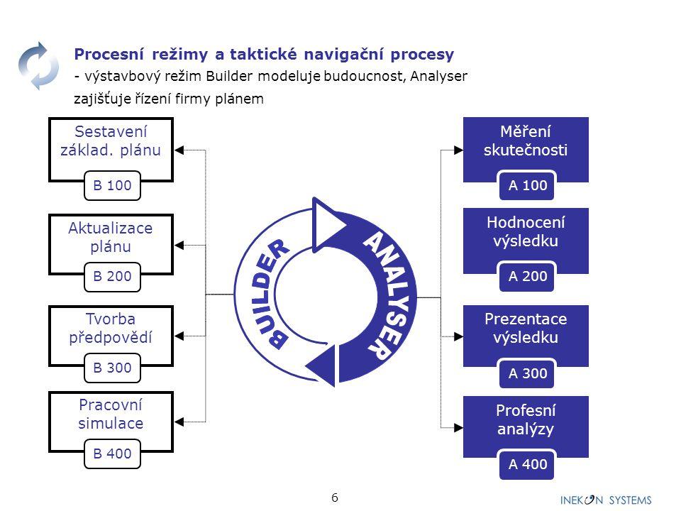 6 Aktualizace plánu Tvorba předpovědí Pracovní simulace Sestavení základ. plánu Procesní režimy a taktické navigační procesy - výstavbový režim Builde