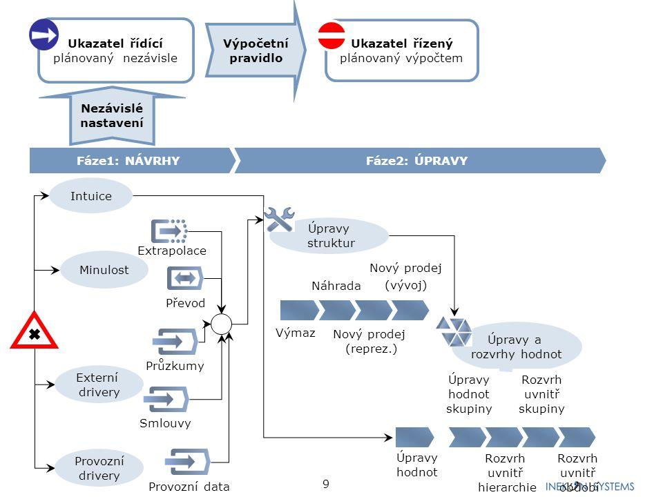 9 Fáze1: NÁVRHYFáze2: ÚPRAVY Průzkumy Provozní drivery Externí drivery Minulost Intuice Smlouvy Extrapolace Převod Provozní data Rozvrh uvnitř hierarc
