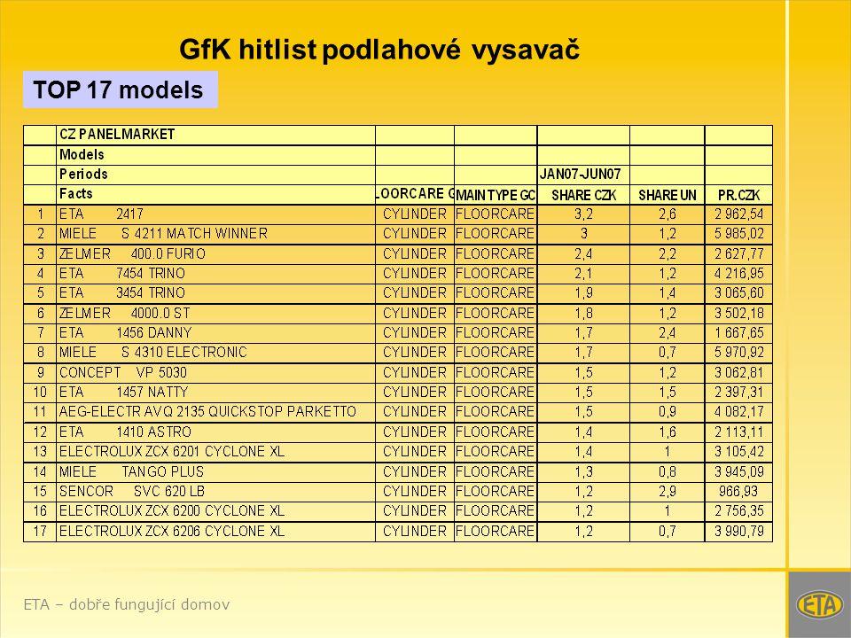 TOP 17 models GfK hitlist podlahové vysavač