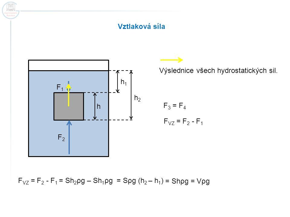 Vztlaková síla Výslednice všech hydrostatických sil. F2F2 F1F1 F 3 = F 4 F VZ = F 2 - F 1 F VZ = F 2 - F 1 = Sh 2 ρg – Sh 1 ρg = Sρg (h 2 – h 1 ) h2h2