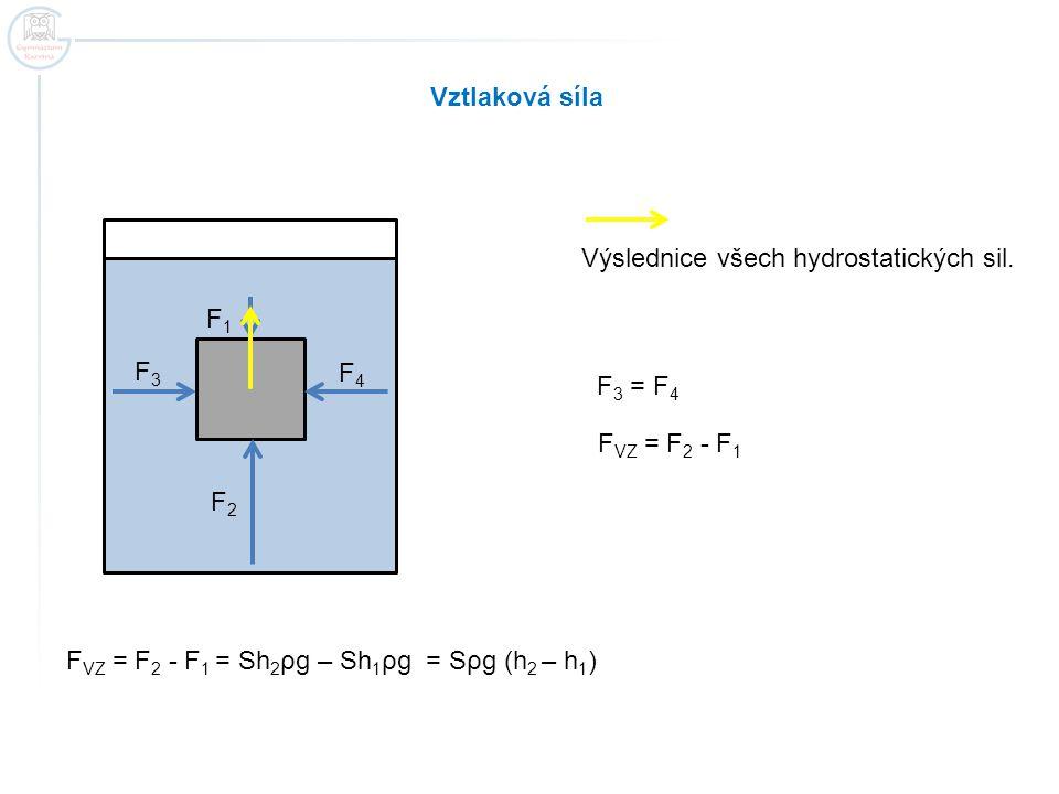 Vztlaková síla Výslednice všech hydrostatických sil. F2F2 F1F1 F4F4 F3F3 F 3 = F 4 F VZ = F 2 - F 1 F VZ = F 2 - F 1 = Sh 2 ρg – Sh 1 ρg = Sρg (h 2 –