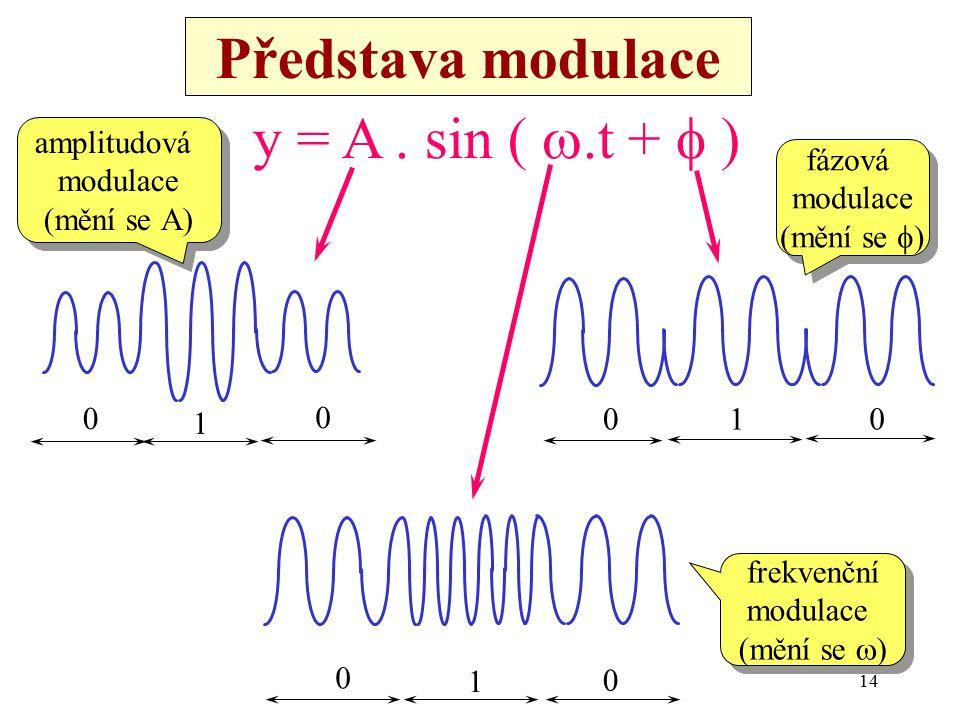 14 Představa modulace 0 0 1 0 0 1 00 1 y = A. sin ( .t +  ) frekvenční modulace (mění se  ) frekvenční modulace (mění se  ) fázová modulace (mění