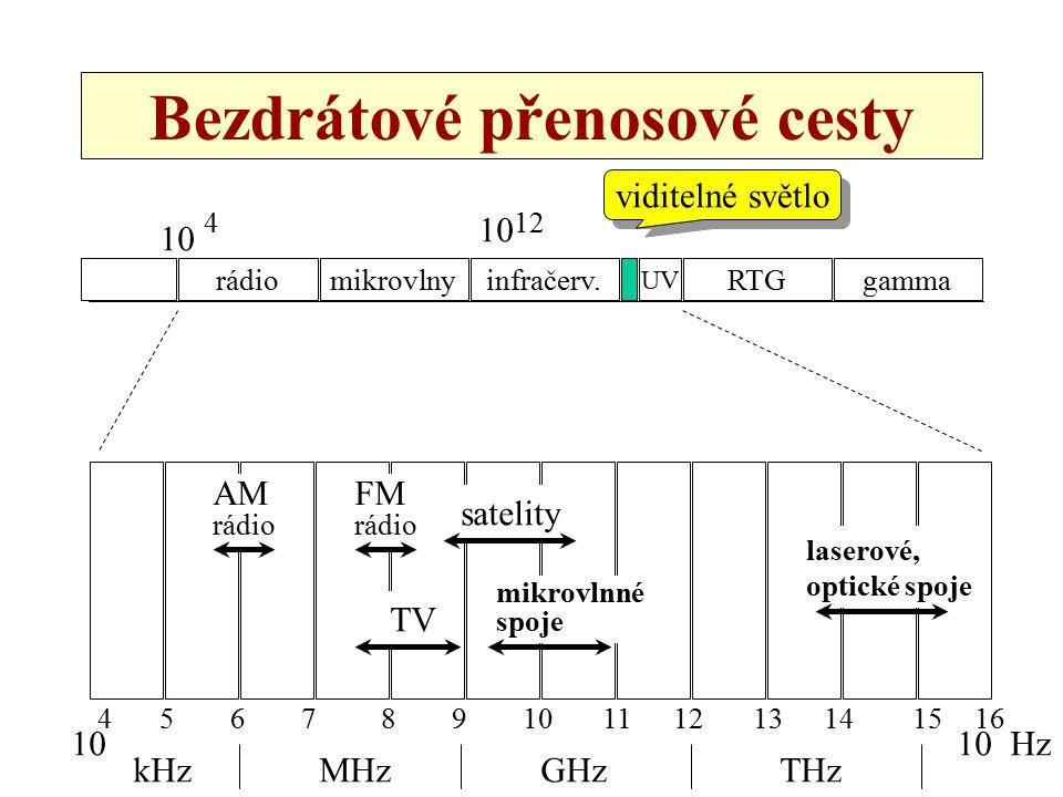 28 Bezdrátové přenosové cesty rádiomikrovlnyinfračerv. UV RTGgamma viditelné světlo 10 4 12 10 41556789101112131416 10 kHzMHzGHzTHz Hz AM rádio FM rád