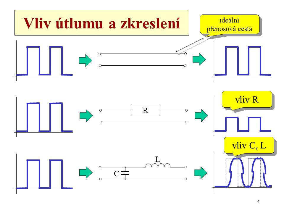 4 Vliv útlumu a zkreslení R C L ideální přenosová cesta ideální přenosová cesta vliv R vliv C, L