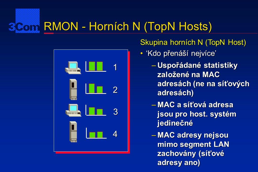 RMON - Horních N (TopN Hosts) 1 2 3 4 Skupina horních N (TopN Host) 'Kdo přenáší nejvíce''Kdo přenáší nejvíce' –Uspořádané statistiky založené na MAC
