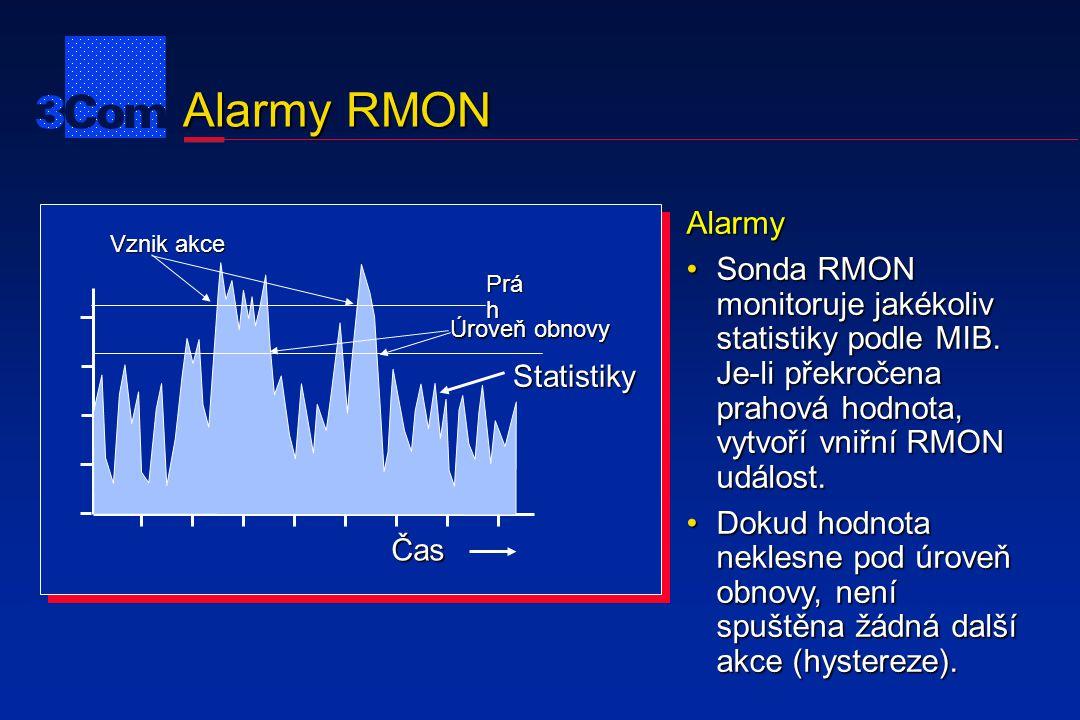 Alarmy RMON Prá h Úroveň obnovy Vznik akce Čas Statistiky Alarmy Sonda RMON monitoruje jakékoliv statistiky podle MIB. Je-li překročena prahová hodnot