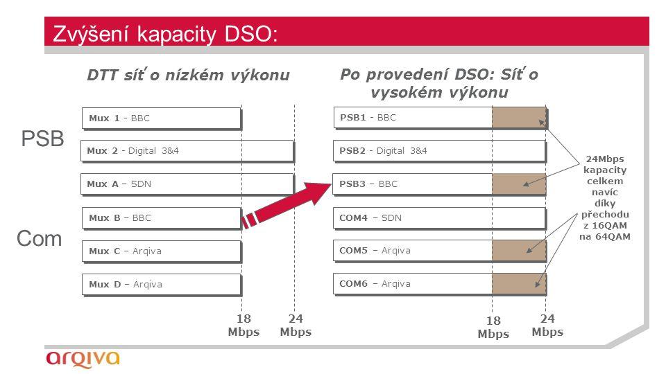 Mux D – Arqiva Mux 2 - Digital 3&4 Mux A – SDN Mux C – Arqiva Mux B – BBC Mux 1 - BBC DTT síť o nízkém výkonu 18 Mbps 24 Mbps Zvýšení kapacity DSO: 24 Mbps PSB3 – BBC COM6 – Arqiva PSB2 - Digital 3&4 COM4 – SDN COM5 – Arqiva PSB1 - BBC Po provedení DSO: Síť o vysokém výkonu 18 Mbps 24Mbps kapacity celkem navíc díky přechodu z 16QAM na 64QAM PSB Com