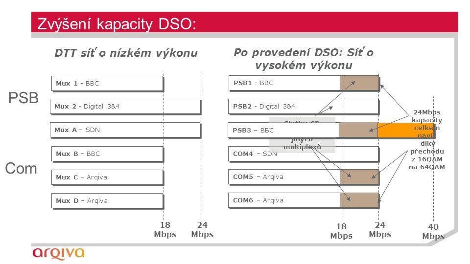 Mux D – Arqiva Mux 2 - Digital 3&4 Mux A – SDN Mux C – Arqiva Mux B – BBC Mux 1 - BBC DTT síť o nízkém výkonu 18 Mbps 24 Mbps Zvýšení kapacity DSO: PSB3 – BBC COM6 – Arqiva PSB2 - Digital 3&4 COM4 – SDN COM5 – Arqiva PSB1 - BBC Po provedení DSO: Síť o vysokém výkonu 18 Mbps PSB Com Služby SD vytlačeny do jiných multiplexů PSB3 – BBC 40 Mbps 24Mbps kapacity celkem navíc díky přechodu z 16QAM na 64QAM