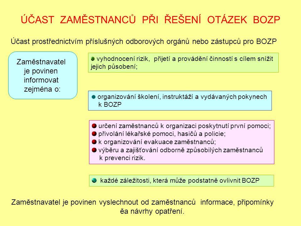 ÚČAST ZAMĚSTNANCŮ PŘI ŘEŠENÍ OTÁZEK BOZP Účast prostřednictvím příslušných odborových orgánů nebo zástupců pro BOZP Zaměstnavatel je povinen informova