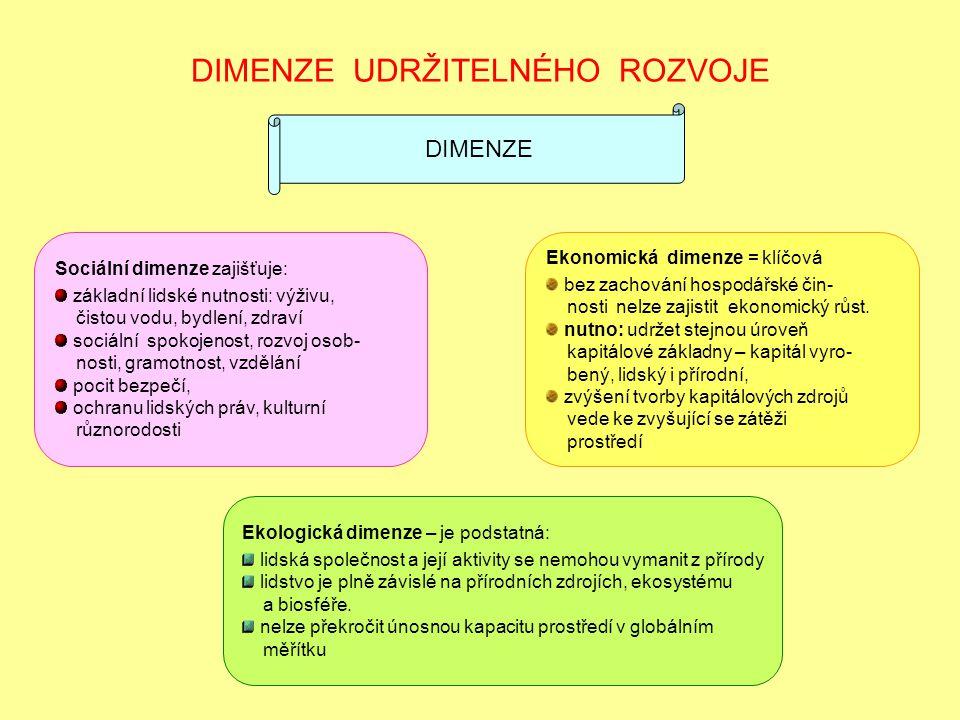 DIMENZE UDRŽITELNÉHO ROZVOJE Ekonomická dimenze = klíčová bez zachování hospodářské čin- nosti nelze zajistit ekonomický růst. nutno: udržet stejnou ú