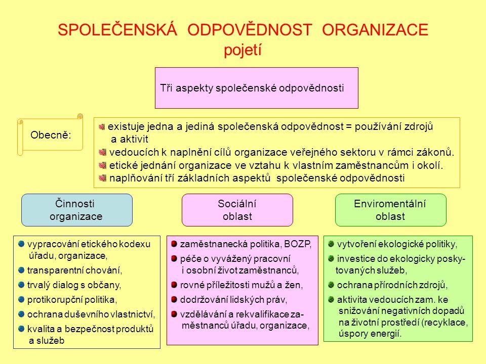 SPOLEČENSKÁ ODPOVĚDNOST ORGANIZACE pojetí Tři aspekty společenské odpovědnosti Činnosti organizace Sociální oblast Enviromentální oblast vypracování e