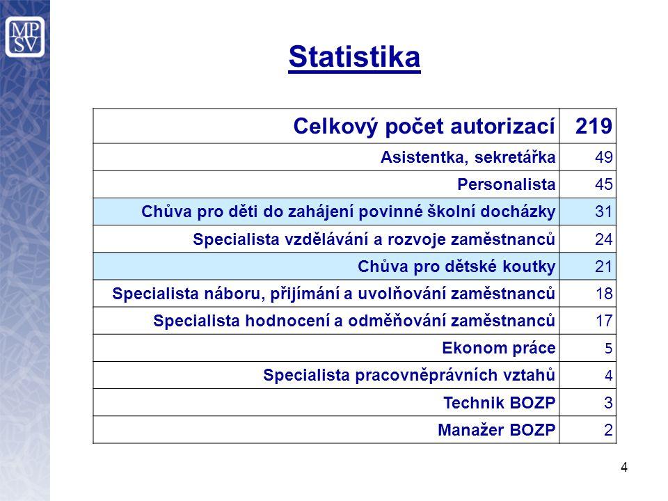 http://portal.mpsv.cz/sz/autorizace Webové stránky: Obecné informace o autorizacím Informace k žádostem Materiály a formuláře ke stažení Důležité odkazy Časté dotazy 5