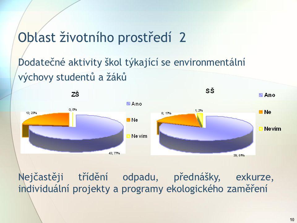 10 Oblast životního prostředí 2 Dodatečné aktivity škol týkající se environmentální výchovy studentů a žáků Nejčastěji třídění odpadu, přednášky, exkurze, individuální projekty a programy ekologického zaměření