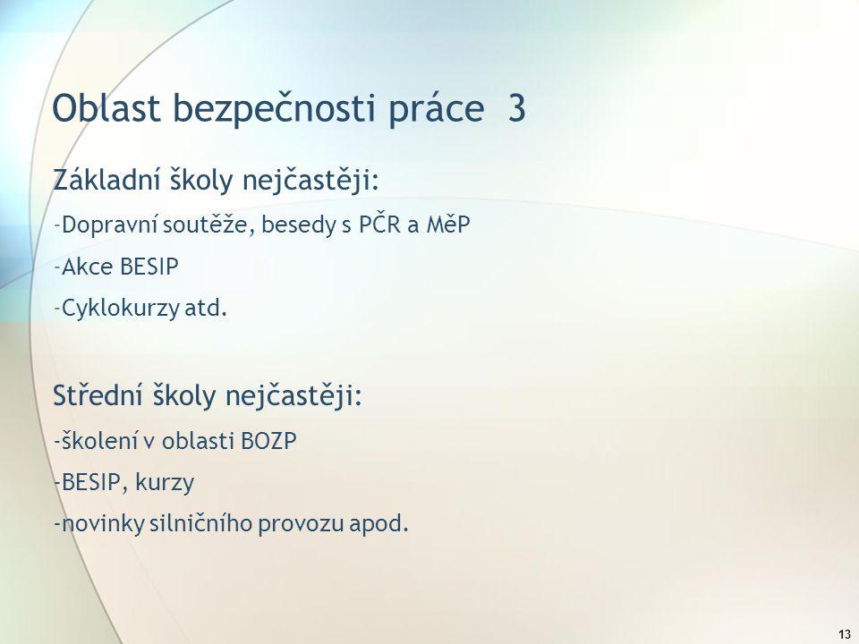 13 Oblast bezpečnosti práce 3 Základní školy nejčastěji: -Dopravní soutěže, besedy s PČR a MěP -Akce BESIP -Cyklokurzy atd.